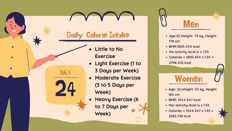 How to Know Your Average Daily Calorie Intake